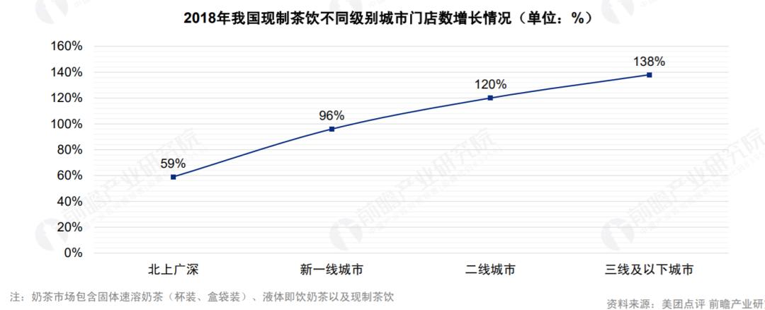 2020新式茶饮投融资复盘:下沉市场还有多少机会?