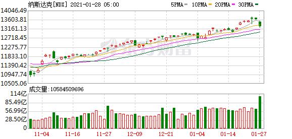 隔夜外盘:欧美股市涨跌不一 新能源汽车股普跌