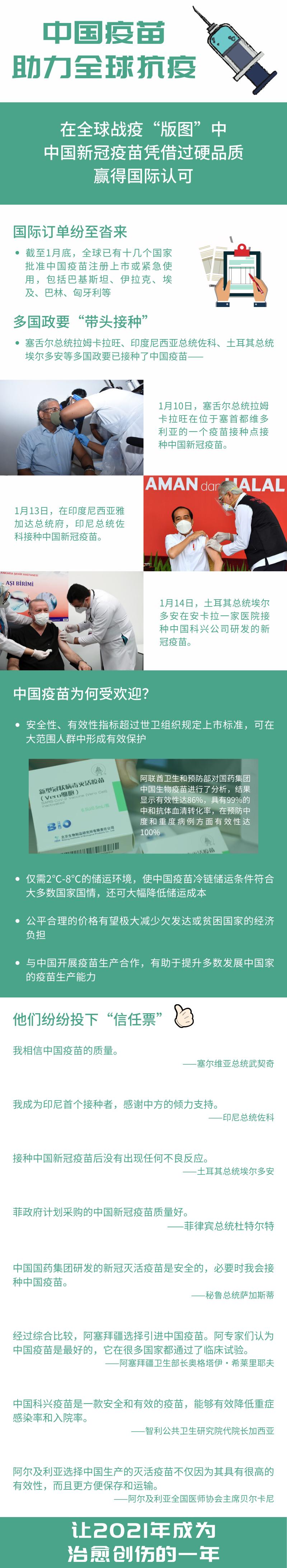 中国疫苗在海外有多受欢迎,这张图说清楚了