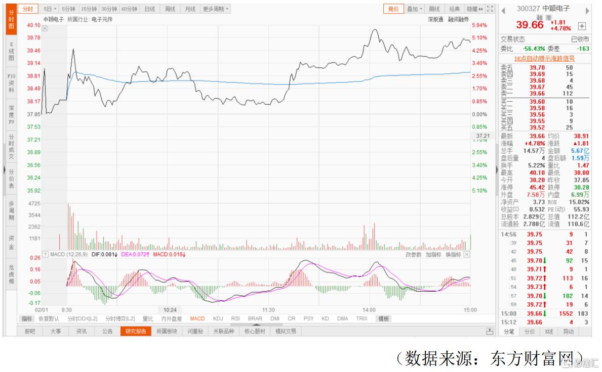 MCU又缺货啦!中颖电子(300327)紧抱涨价红利