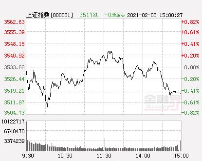 收评:沪指跌0.46%创业板指跌0.15%,农牧饲渔板块大涨,近端次新股尾盘再度爆发
