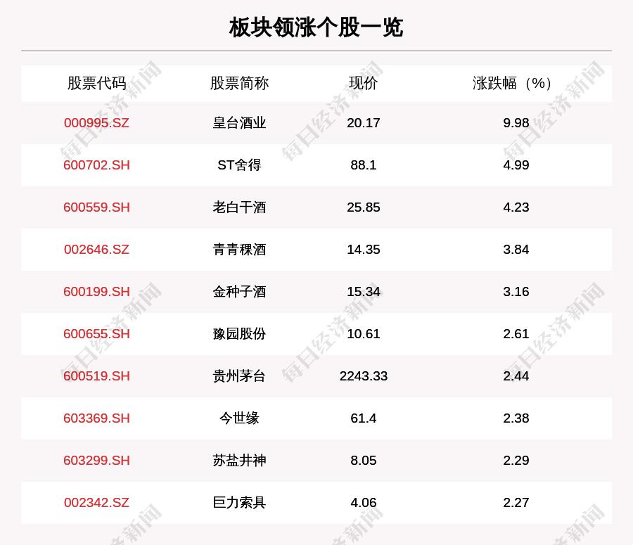 白酒板块走强,24只股票上涨,皇太酒业上涨9.98%