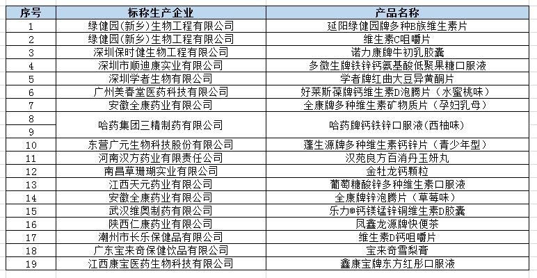 19种特殊食品都不合格 涉三精制药、广州美春堂、安徽全康、南昌草珊瑚