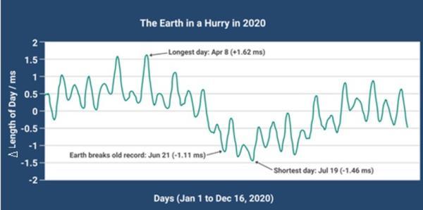 地球自转加速,2021年会过得更快吗?