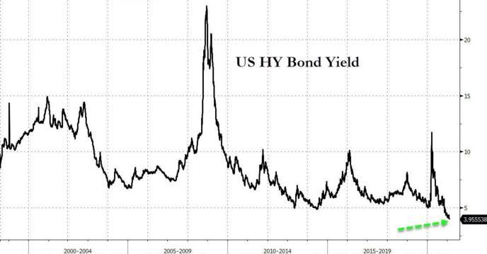 历史上第一次:美国垃圾债券收益率跌破4%