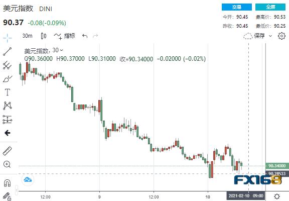 又看到大反转了!美国通胀数据再次刺激了市场。黄金和美股上演了深度V反转行情