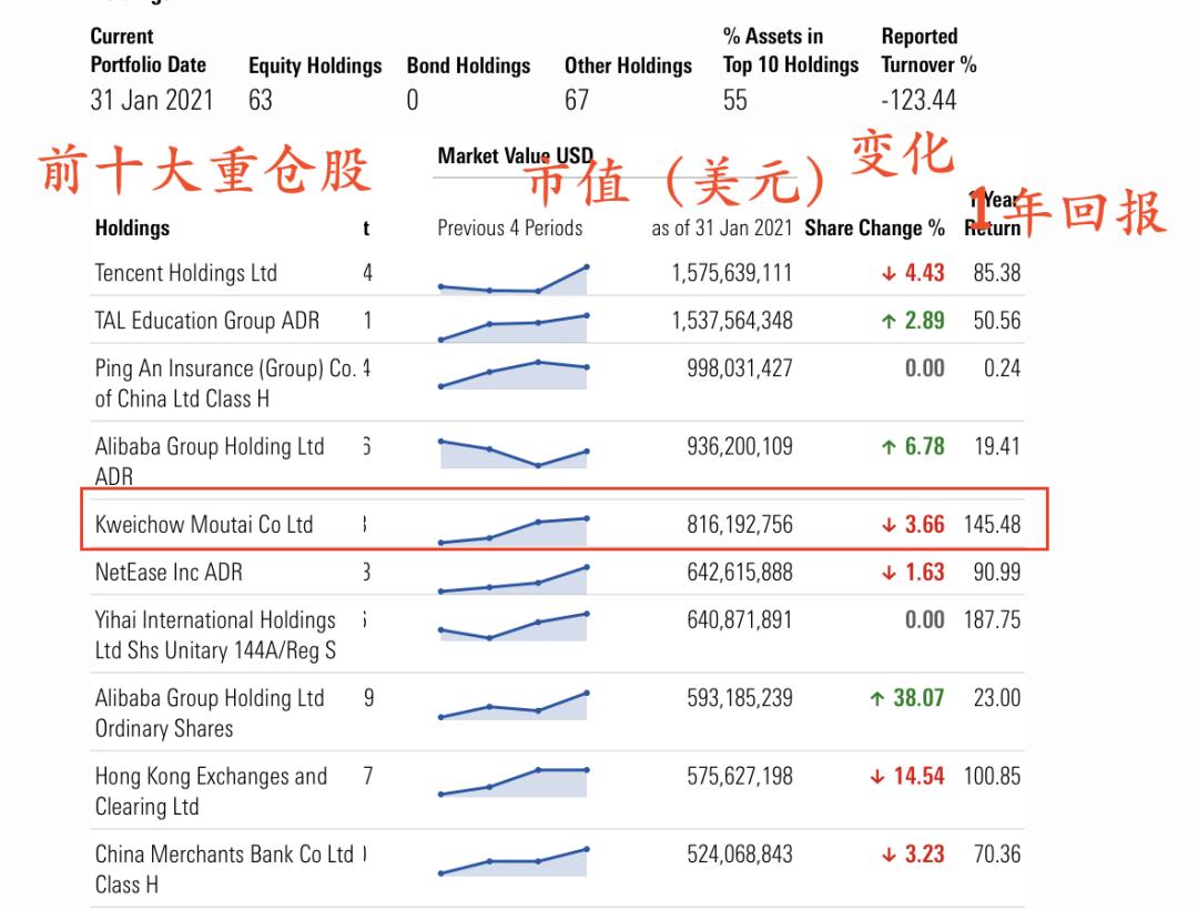 重磅!全球最大中国股票基金减持茅台