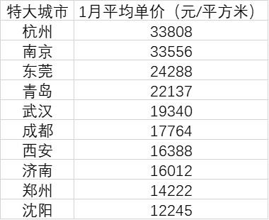10个特大城市房价皆过万:杭州南京领衔,3城跌回一年前 原创第一财经2021-02-16 12:09:49 特大城市是我国城市体系中的重要部分,随着人口向大城市的集聚,特大城市快速发展壮大。  那么当