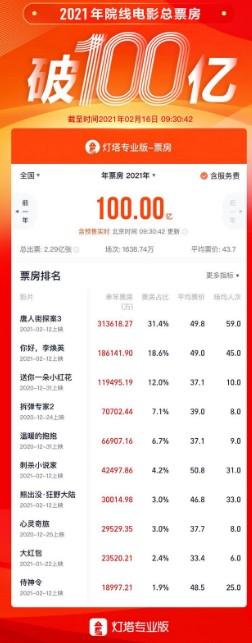2021年中国电影总票房破百亿 贾玲成影史票房最高女导演