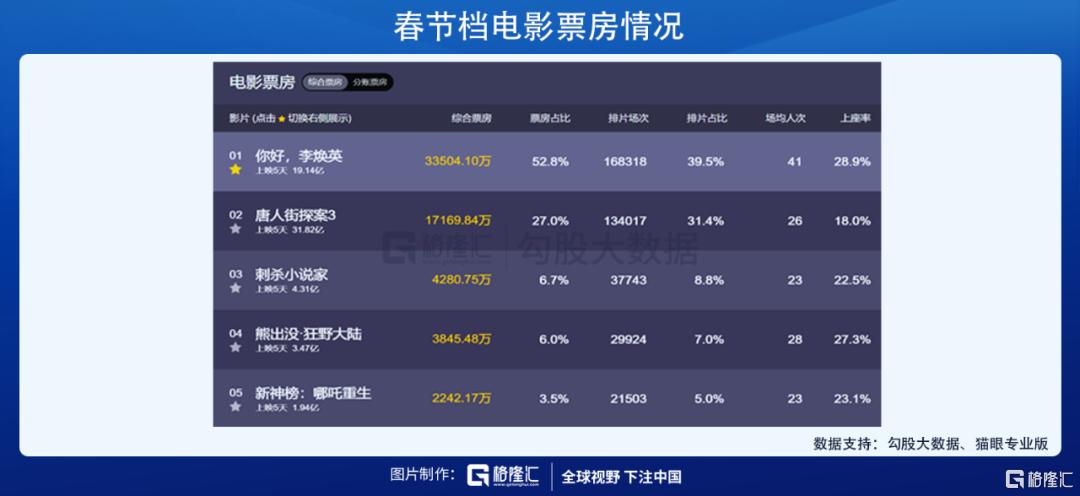 港股开盘,电影股大涨30%。春节档案怎么了?