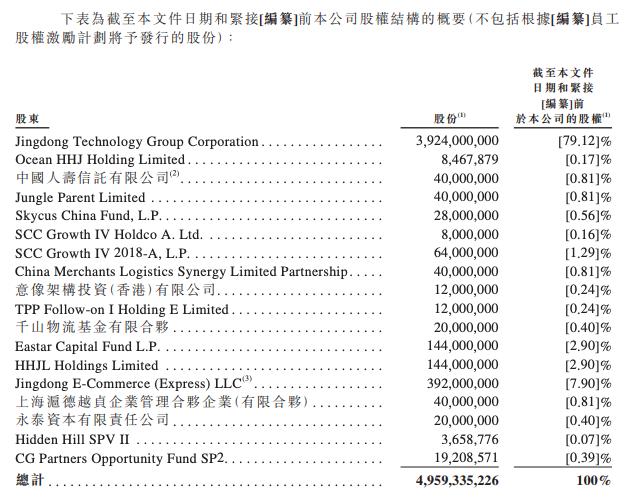 刘强东拼了!京东旗下第三家公司也宣布上市!高瓴、腾讯均是股东,京东股价大涨