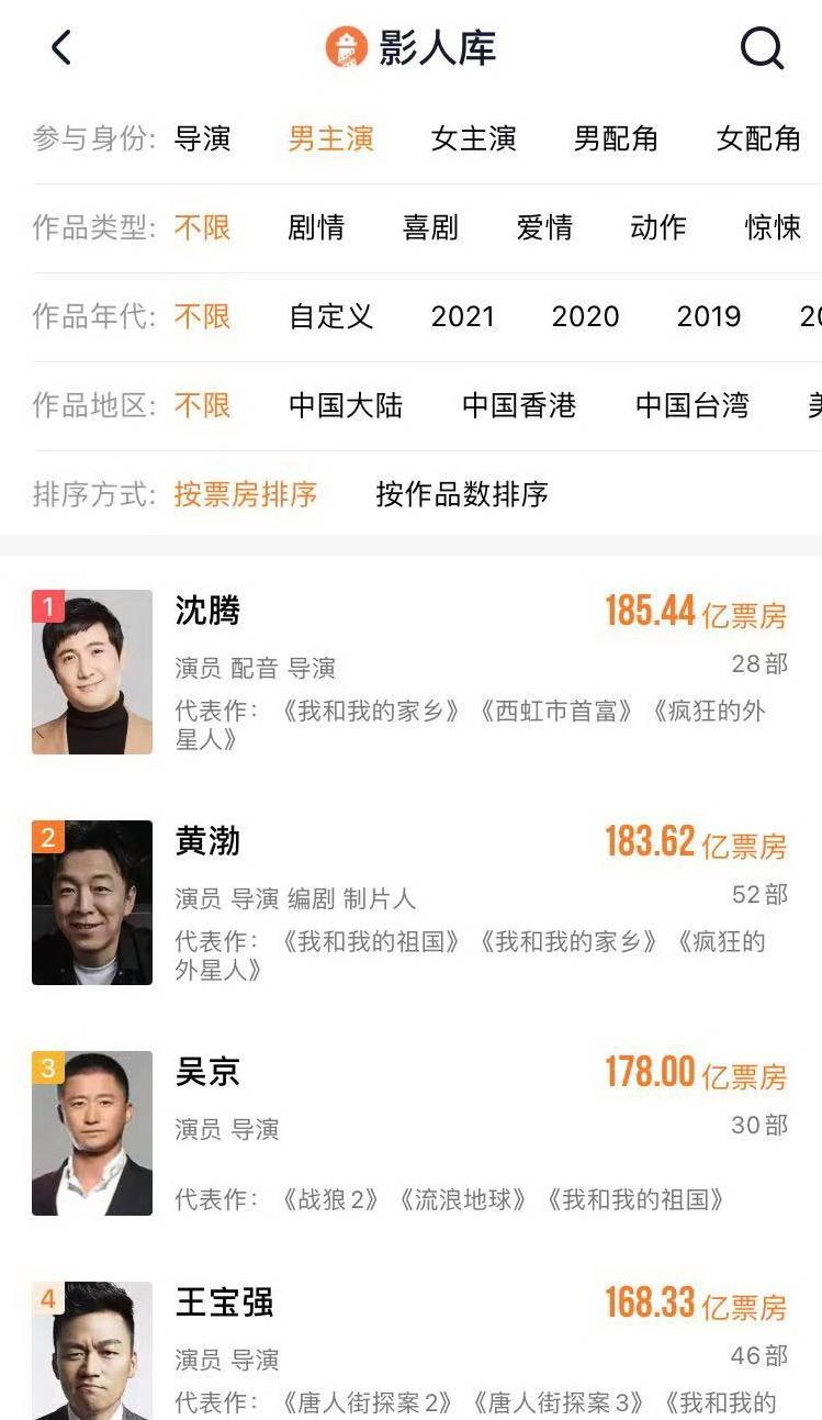 185亿!沈腾成为中国影史票房第一演员,借《你好李焕英》超越黄渤