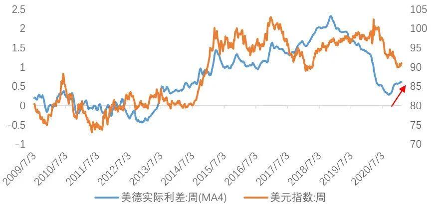 美元短期可能出现反弹(天风宏观宋雪涛)
