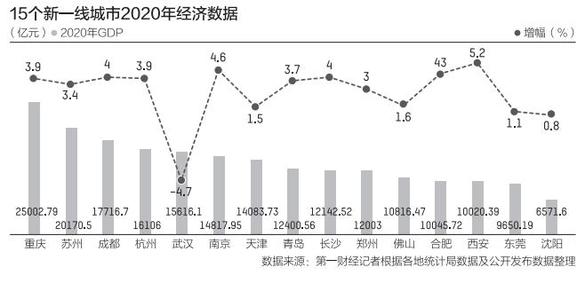 15个新一线城市GDP:13个城市超万亿,重庆、苏州紧跟一线