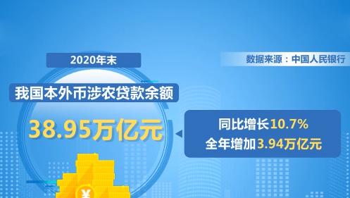 中国人民银行:中国涉农贷款余额38.95万亿元