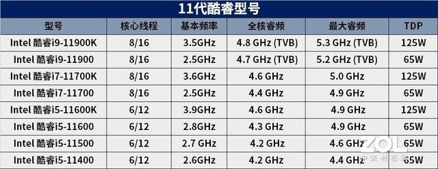 3月15日上线 英特尔11代酷睿发布日期确认