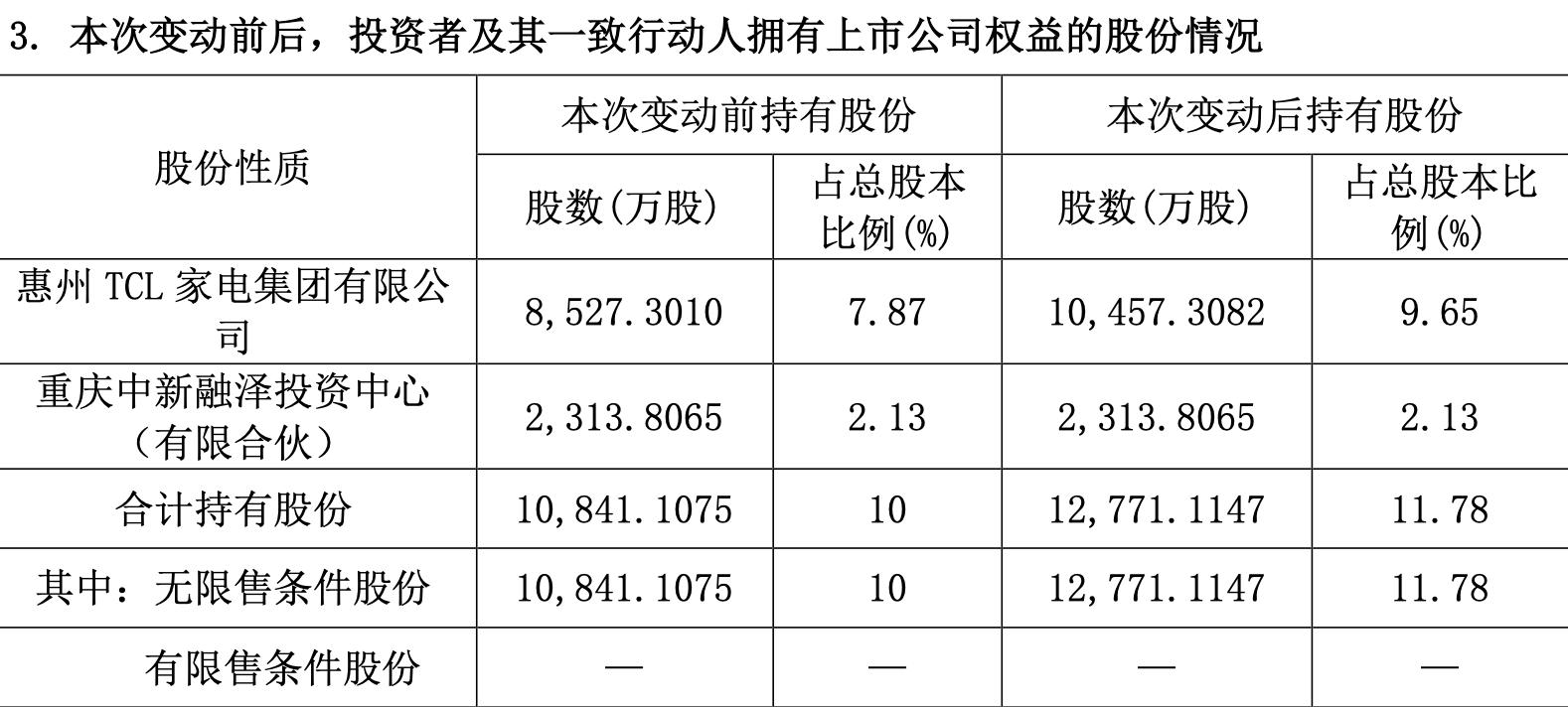 TCL家电集团再次增持奥马电器,合计已持11.78%股份