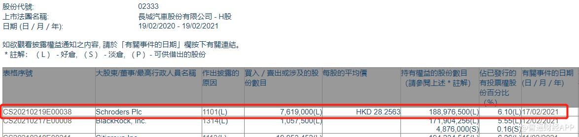施罗德增持长城汽车(02333)761.9万股,涉及约2.15亿港元