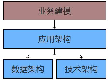 从零搭建企业级系统必备技能:业务建模