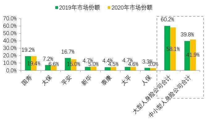 预见人身险2021:外资放开加剧一线城市竞争,下沉市场、代理人改革、健康养老成最大看点 第6张