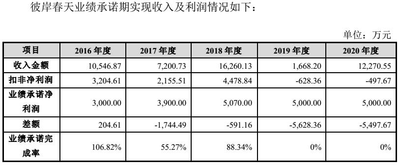 跨界收购告败,台基股份3.8亿收来的影视公司5000万甩卖,业绩补偿咋收回?