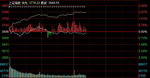 创业板指数跌幅超过3%。贵州茅台下跌6.5%。有色金属行业涨跌互现