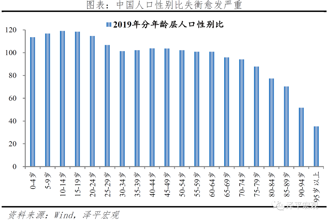 中国婚姻报告2021
