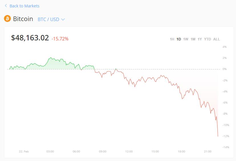 比特币闪崩15%,34万人爆仓200亿!半小时后重新升破5.3万美元