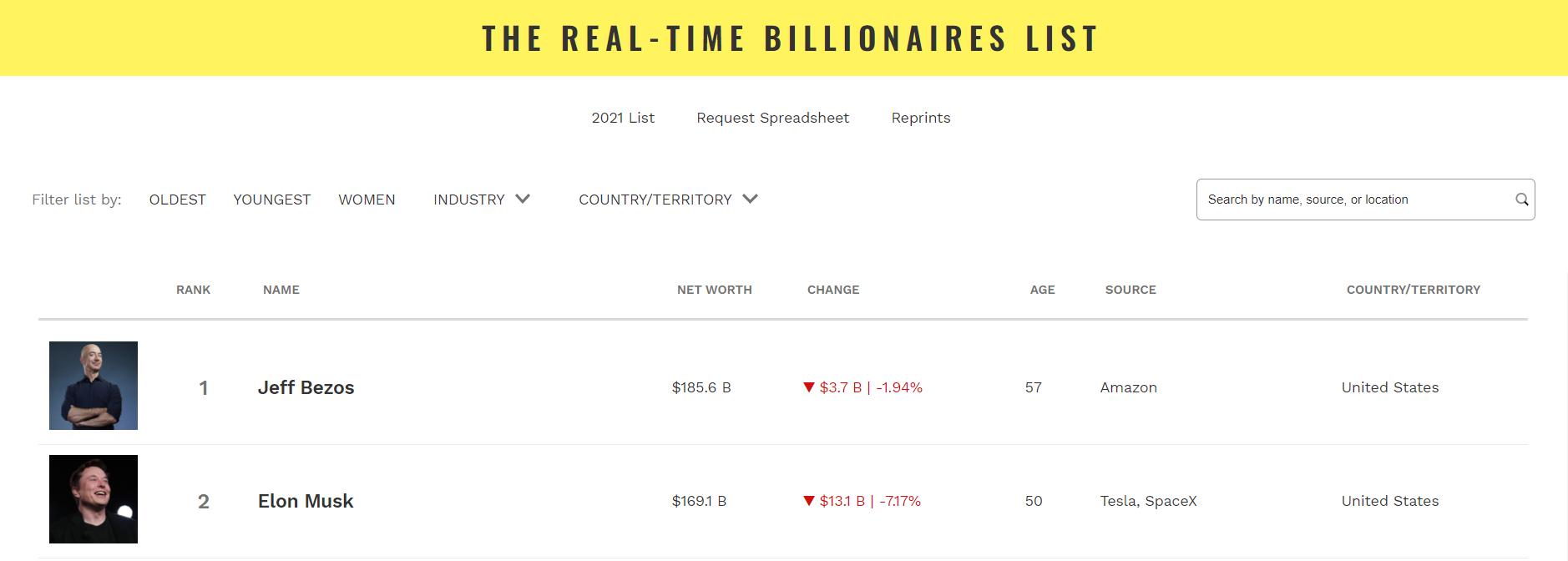 受特斯拉股价大跌影响,马斯克个人净资产再次排在贝佐斯之后