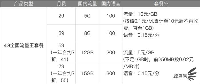 移動聯通電信4G、5G套餐選什么最省錢,對比詳情介紹