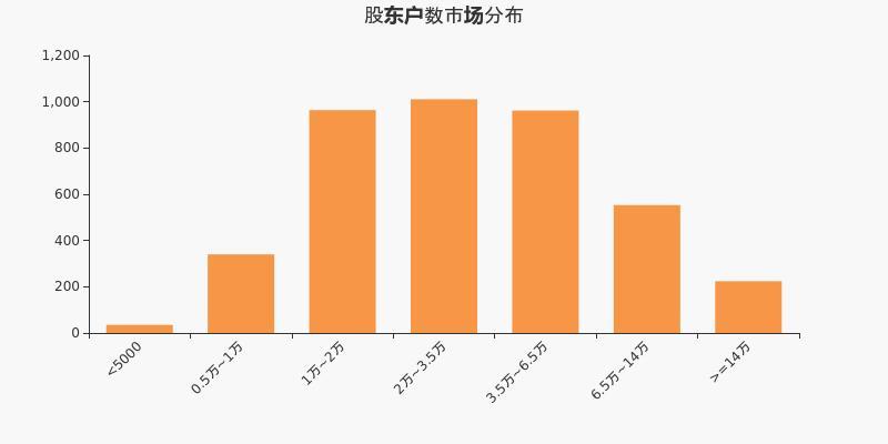 中颖电子股东户数不变,户均持股46.91万元