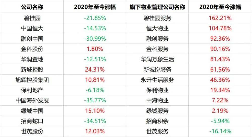 地产股向下,物业股向上