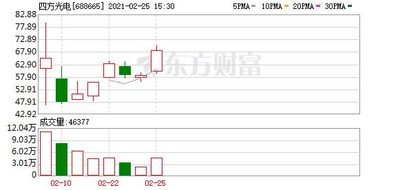 龙虎榜出现了不少主力,四方光电上涨15.56%(03-22)