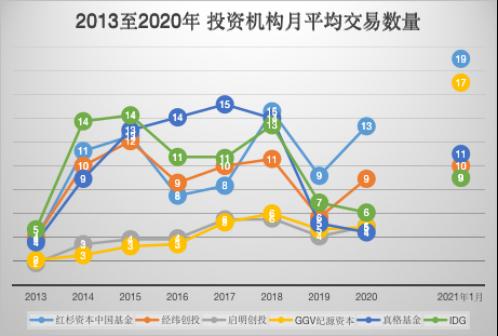 鱼和水更大,中国创投回归2015?