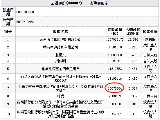 运铝业有限公司硅业紫金矿业股份有限公司齐神高仪股份有限公司