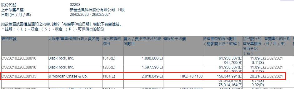 小莫增持金风科技(02208)约281.8万股,每股价格约为18.11港元