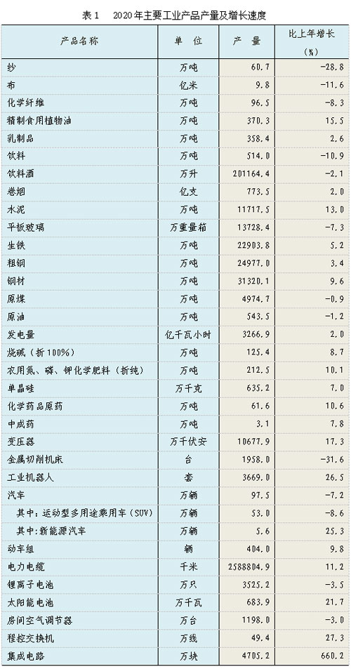 河北省2020年国民经济和社会发展统计公报