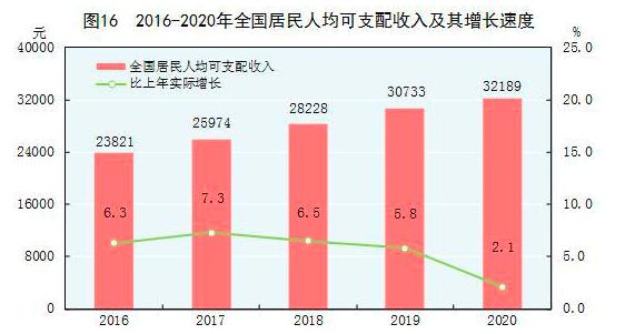 2020年统计公报出炉:人均GDP连续两年超1万美元 生猪存栏同比大涨31%
