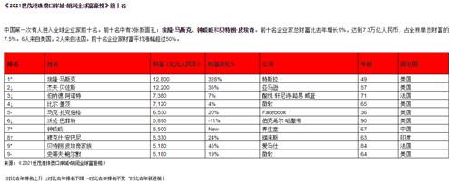 胡润全球富豪榜发布:中国成为第一个拥有数千名企业家的10亿美元国家,美国第二,印度第三