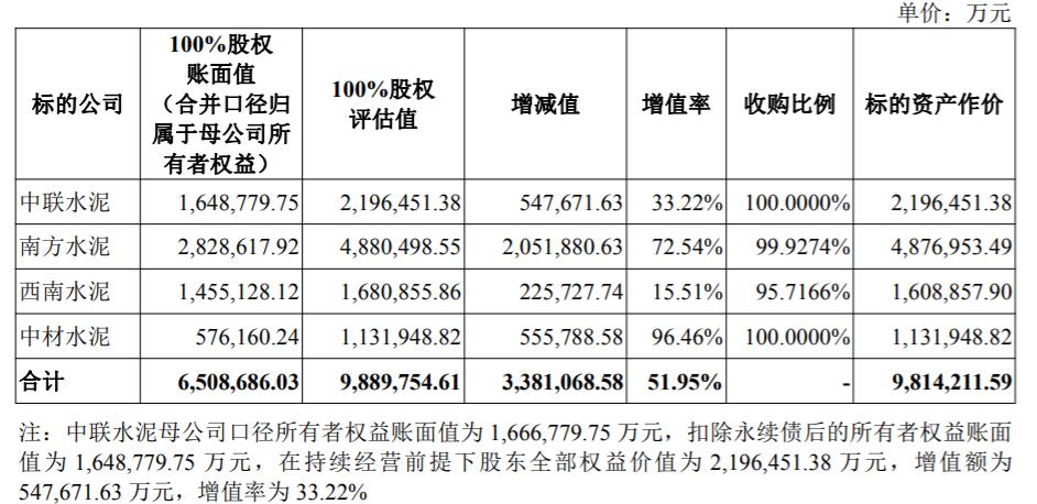 """""""中国神泥""""来了吗?天山股份:计划以981亿元的价格从中国建材收购水泥资产,将成为国内领先的水泥上市公司"""