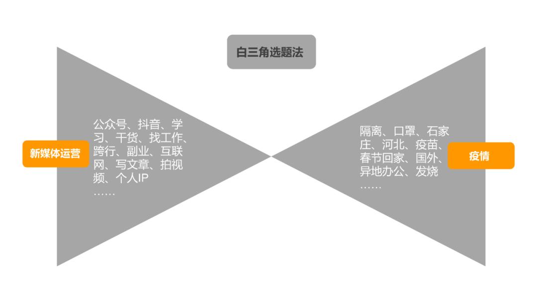 7000字长文:公众号内容创作指南