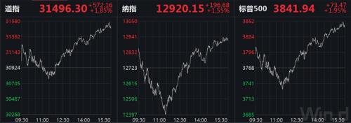美股V型大逆转!特斯拉连跌4周,2340亿美元市值没了,马斯克全球首富地位不保