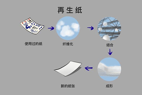 再生紙的制作過程(簡易再生紙的制作過程)