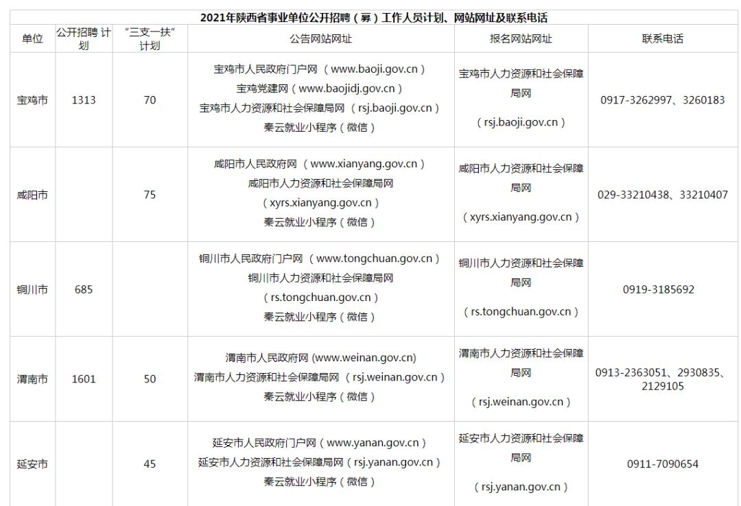陕西省事业单位公开招聘8598名工作人员