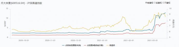 """石墨电极单日狂飙16.48%!""""老网红""""方大炭素涨停,董监高、实控人集体""""抄底"""""""