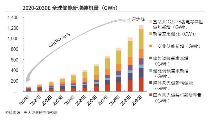 中国第一个以新能源为主体的新型电力系统,受益最大的不仅仅是风光企业