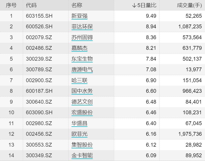 欧飞光等22只股票的比例超过5倍