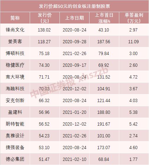 每天中午|刘戈安是湖南省张家界市委书记,祁正贵不再任职;超砸新一周,陆续发行13只新股,其中一只新股可能赚10万