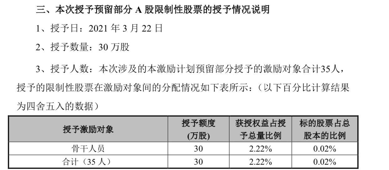 青岛啤酒:30万股a股限制性股票被授予35个激励目标