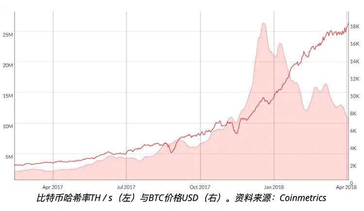 比特币网络算力是预测比特币价格的准确指标吗?